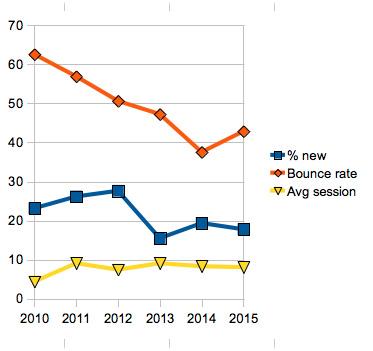dgc_stats_2010-2015
